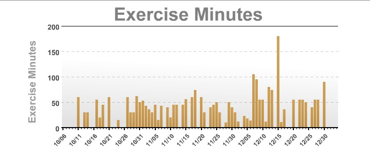 my fitness plan graph of minutes exercised